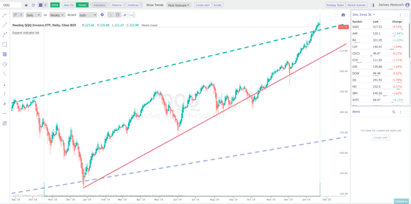 Charts - and so much more. Specialized software tools for technical traders