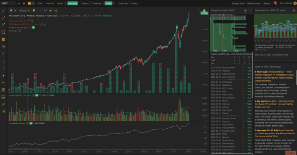 TrendSpider makes non-technical data useful for technical traders by visualizing it on charts in a familiar way